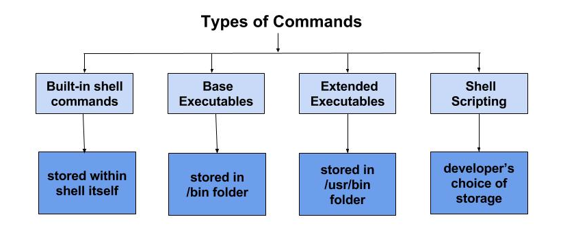 Commands Types