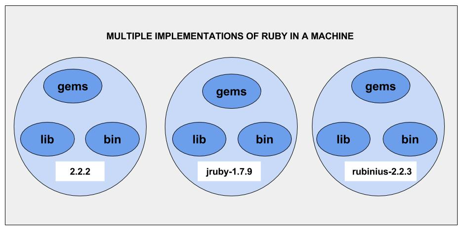 Ruby Versions